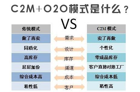 C2M+O2O模式